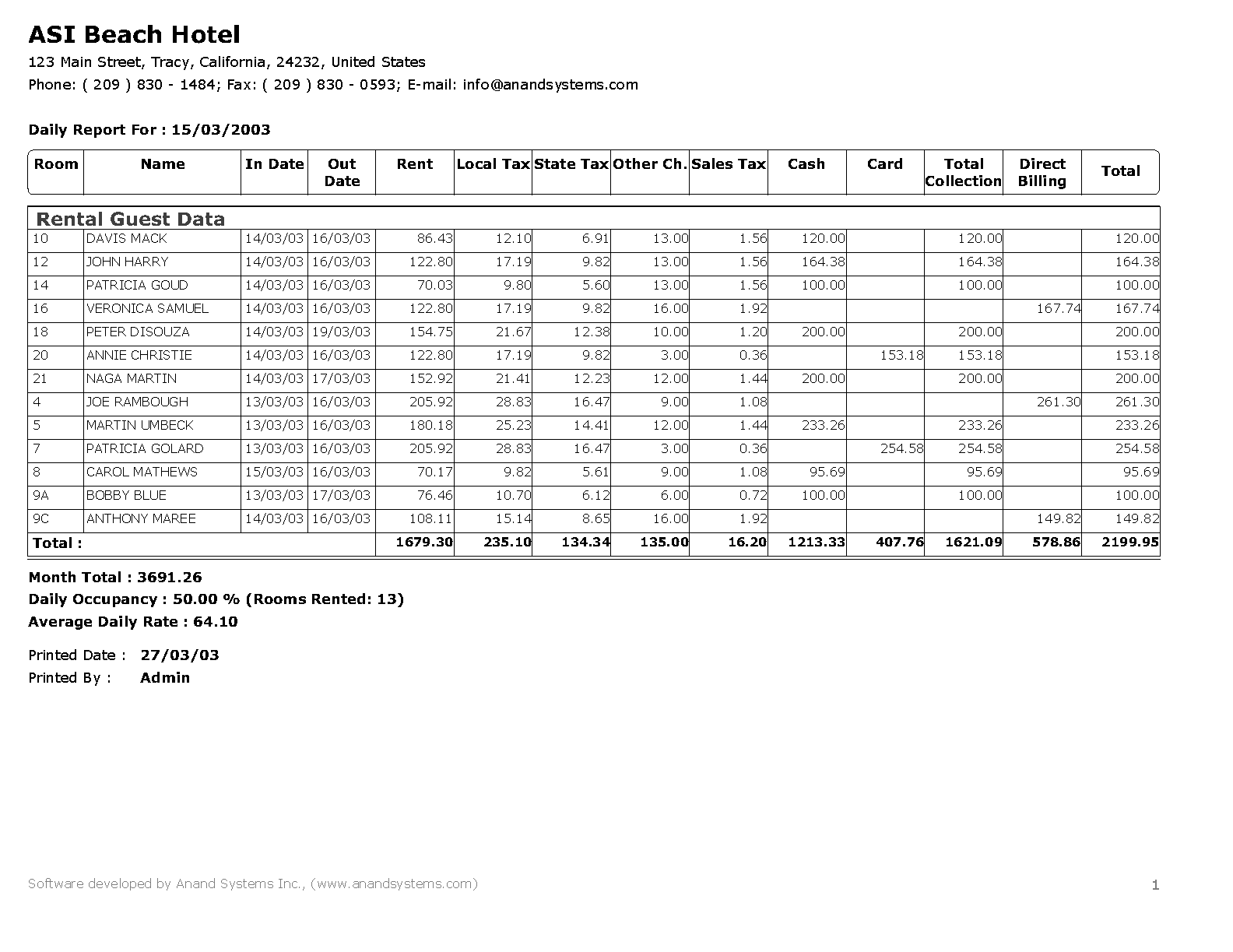 Features of Hotel Software FrontDesk Anand System Inc – Sample Daily Report